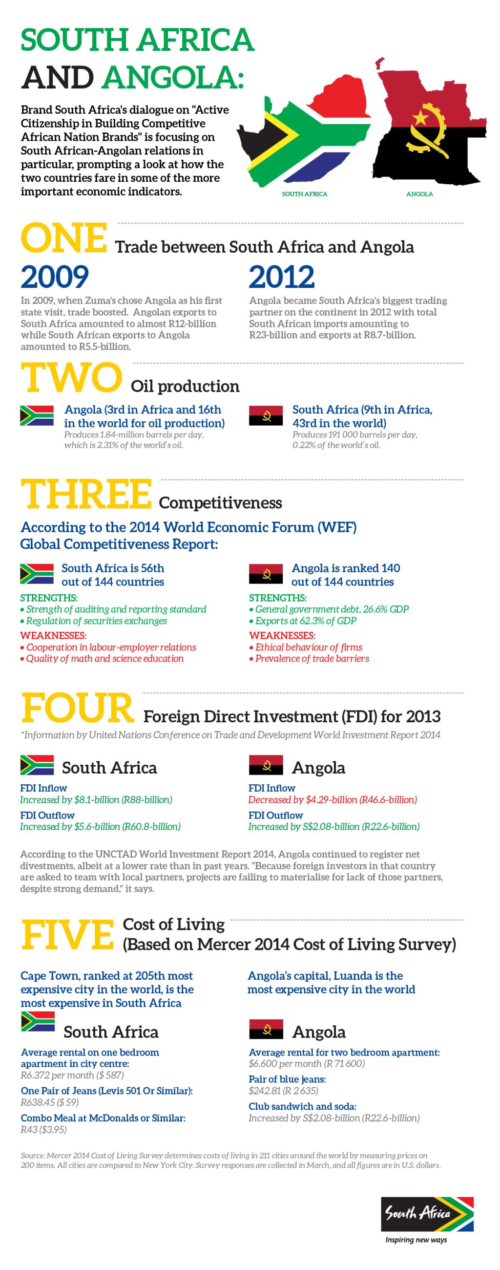 Infographic: South Africa and Angola | Brand South Africa