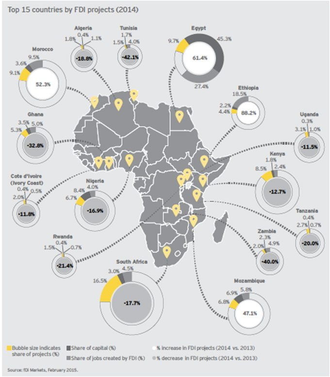 Top 15 Countries by FDI