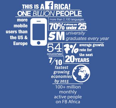 Facebook users in Africa