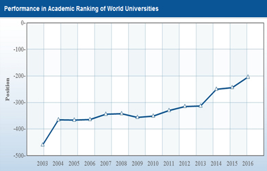 Wits rankings