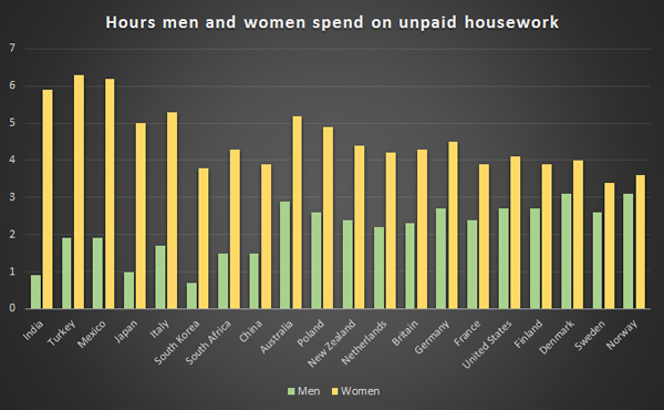 Graph housework per country