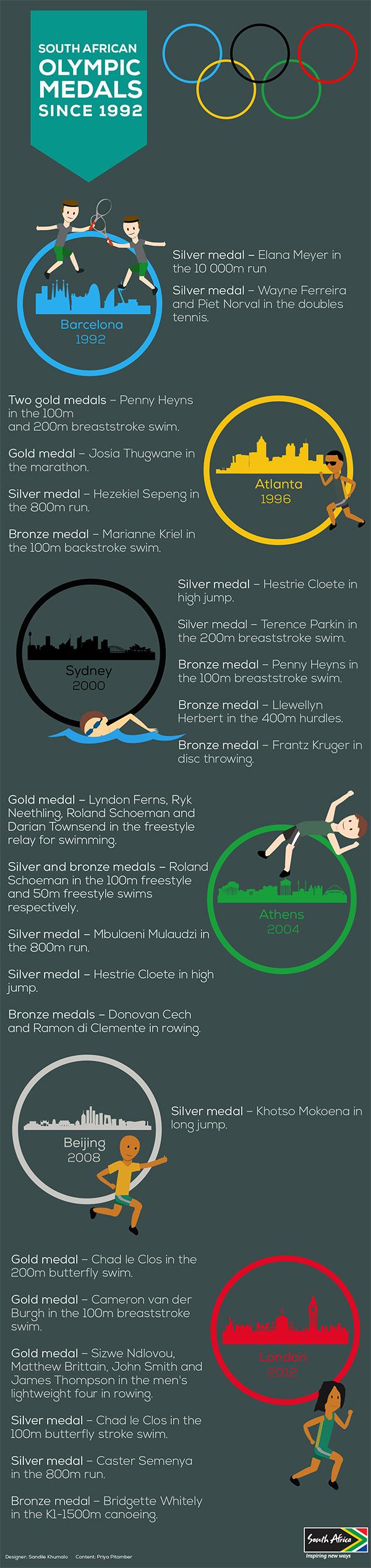 olympics update 600