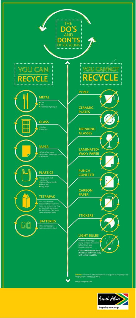 infographic recycling image