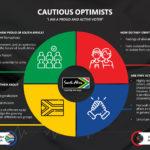 Cautious Optimists