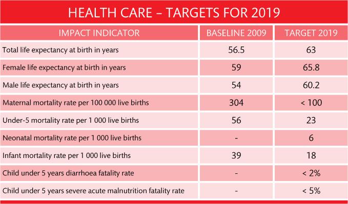 02 health targets