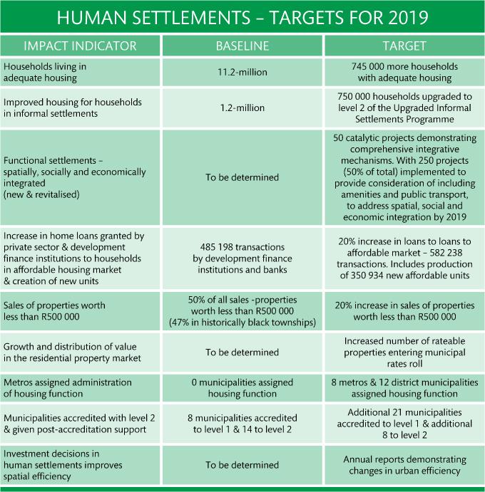 08 human settlements targets