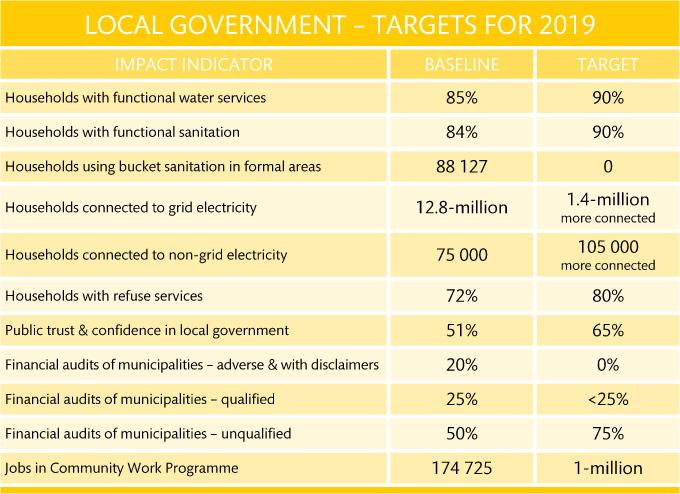 09 local govt targets