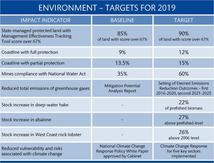 10 environment targets