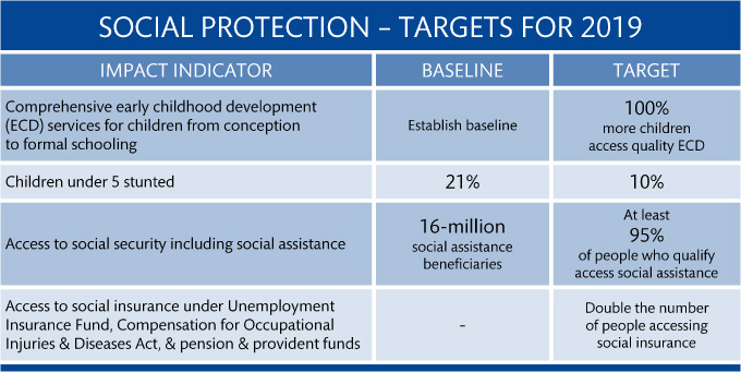 13 social protection targets