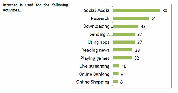 internet-usage