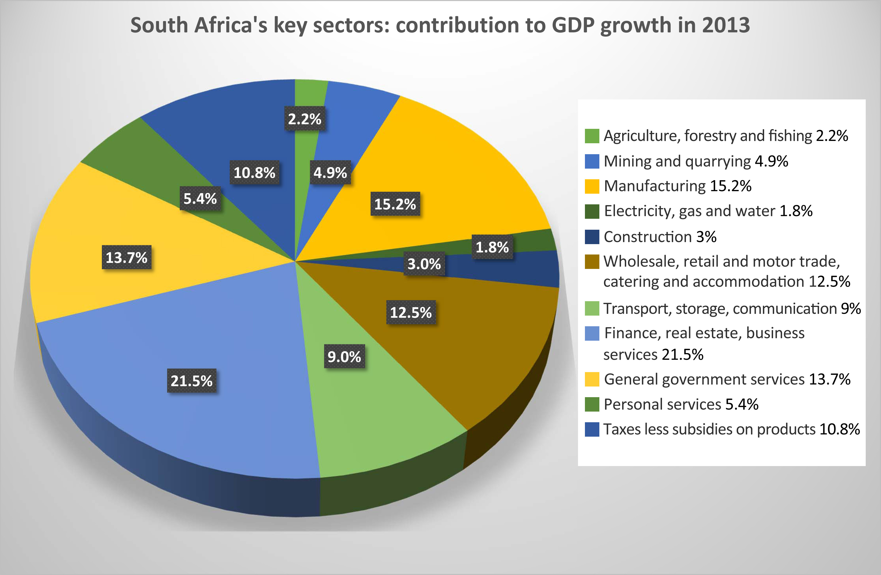 micro economy of south africa Overview « » context the eighth edition of the south africa economic update series focusing on promoting faster growth and poverty alleviation through.