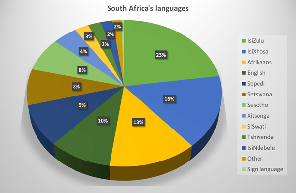 South African language distribution