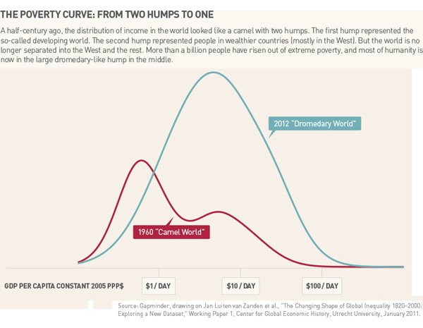 Poverty Curve from two humps to one