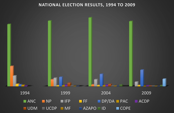 Election results 1994 to 2009
