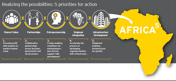 EY Africa 5 priorities