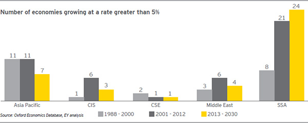 EY Africa growing economies