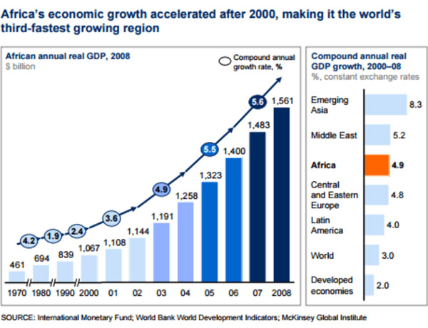 Graph African economic growth