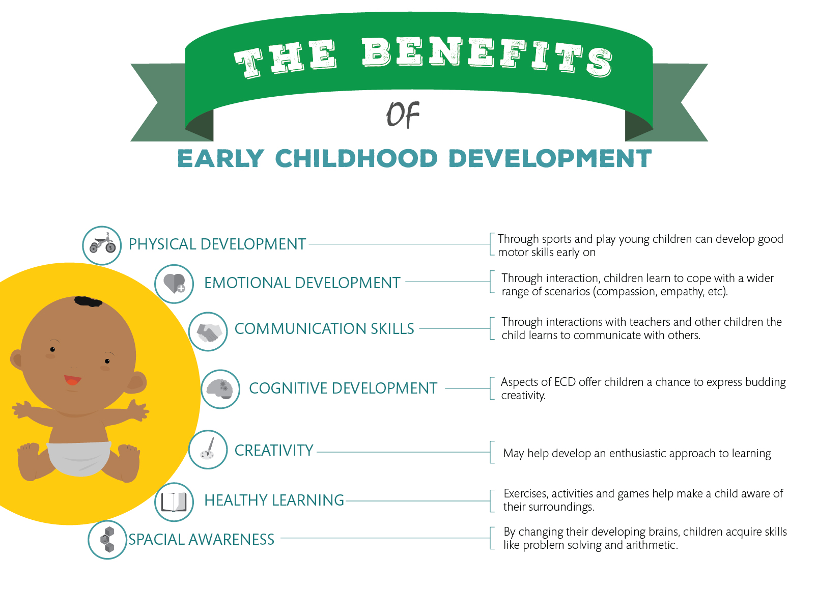 The advantages of Early Childhood Development