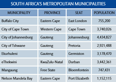 Metropolitan municipalities in South Africa